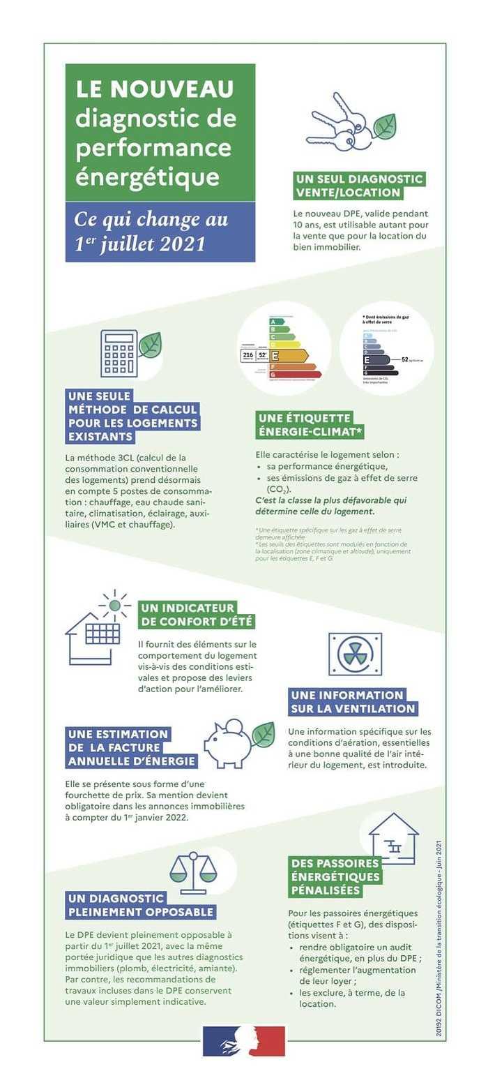 Nouveau Diagnostic de Performance Énergétique au logement : 1er Juillet 2021 0